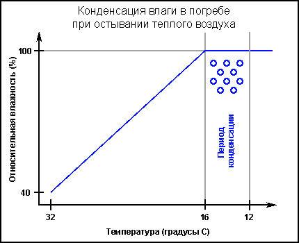 Схема процесса конденсации влаги