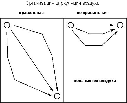 Схема правильного расположения воздуховодов в погребе