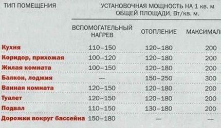 Таблица для устройства электрического тёплого пола