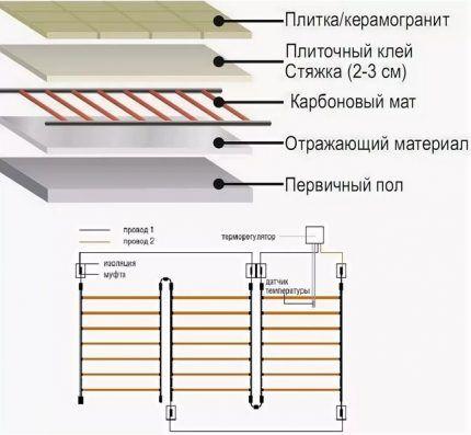 Строение карбонового стержневого пола