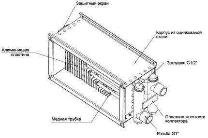 Конструкция водяного канального нагревателя