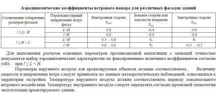 Расчетные данные