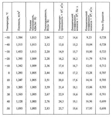 Таблица плотности и удельной теплоемкости воздуха