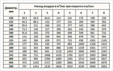 Таблица расчета скорости воздушного потока