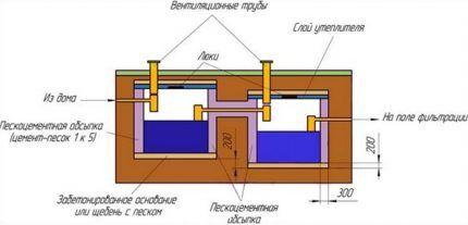 Схема расположения еврокубов в септике