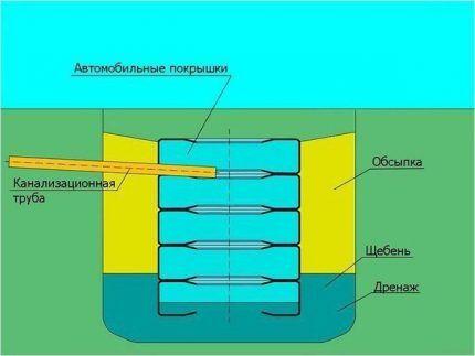 Схема колодца из покрышек