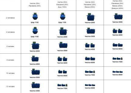 Таблица выбора модели Чисток