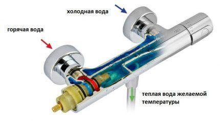 Функция термостатического смесителя