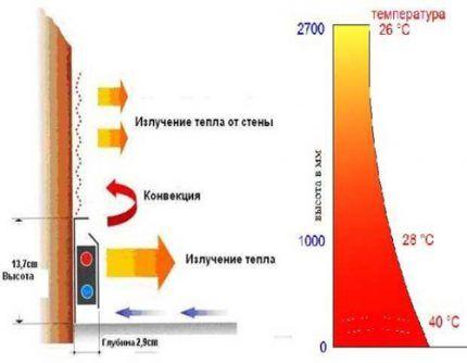 Принцип обогрева термоплинтусом