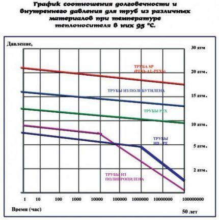 График долговечности труб