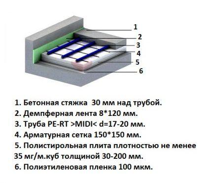 Схема слоев с указанием толщины