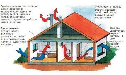 Отработанный воздух покидает дом