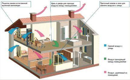 Устройство приточно-вытяжной вентиляции естественного типа