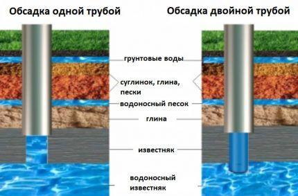 Комбинированный трубопровод