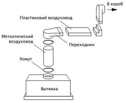 Схема сборки пластикового воздуховода