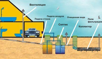 Схема канализационной системы