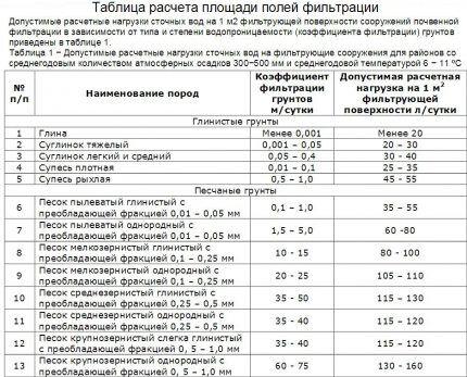 Таблица с типами грунтов