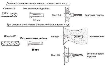 Схема использования крепежей