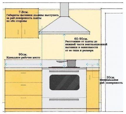 Правильный расчет и установка вытяжки на кухне