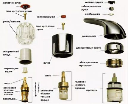 Схема головки маховика смесителя
