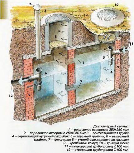 двухкамерная сливная яма