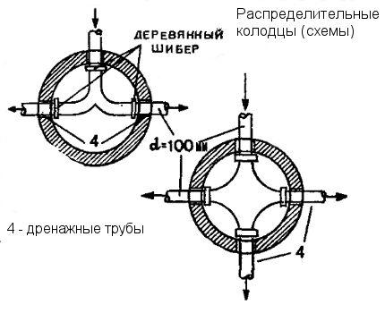 Схемы распределительного колодца