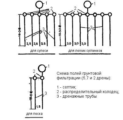 Схемы укладки дренирующих труб