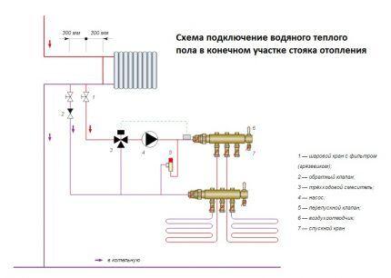 Схема подключения контура теплого пола к центральному отоплению