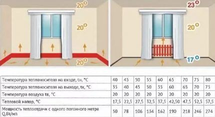 Плюсы установки плинтусных радиаторов отопления