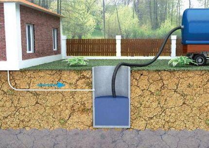 Схема устройства дачной канализационной системы