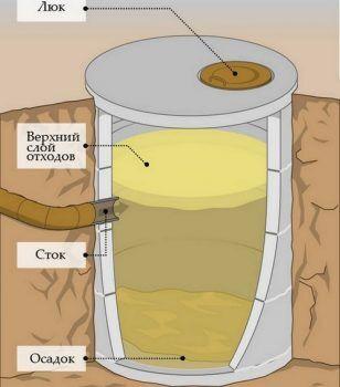 Схема устройства простейшей сливной ямы