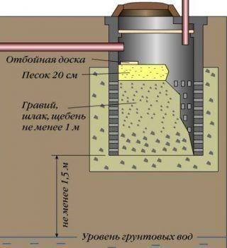 Схема сливной ямы без дна