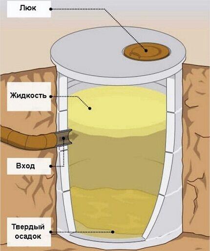 Схема простейшей выгребной ямы