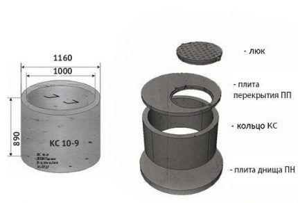 Варианты железобетонных колец