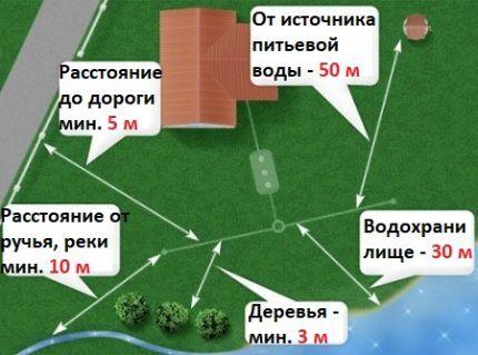 Схема расположения выгреба