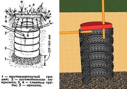 Септик из отработанных шин