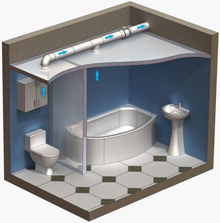 Схема вентиляции санузла в частном доме