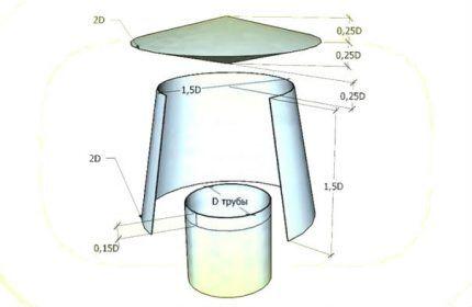 Строение дефлектора