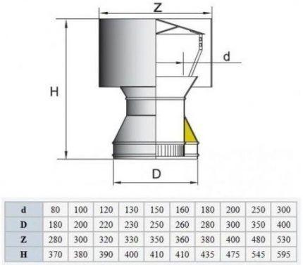 Схема дефлектора, таблица размеров
