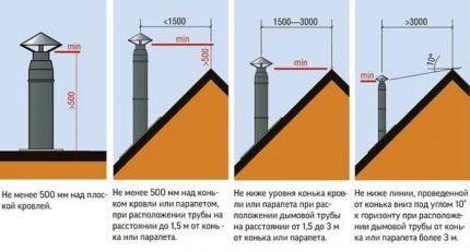 Таблица для определения высоты дымохода для подсоединения к газовому котлу