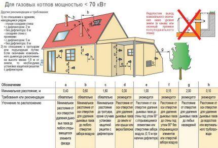 Правила подсоединения коаксиального дымохода к газовому котлу