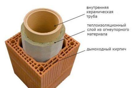 Схема керамической трубы с изоляцией
