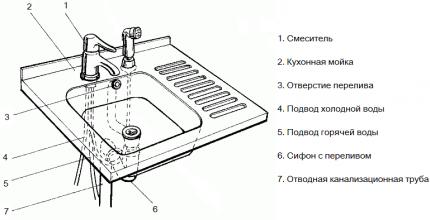 Схема монтажа гидрозатвора для канализации с переливом