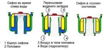 Принцип работы поплавкового затвора для канализации