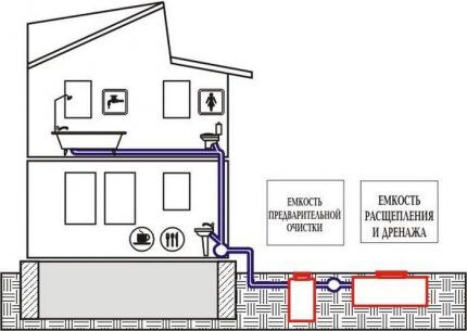 Схема разводки в двухэтажном доме
