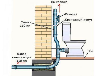 Схема устройства стояка и гильзы