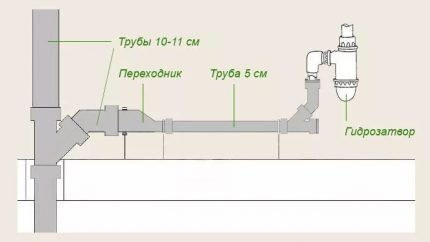 Схема подключения раковины к трубе