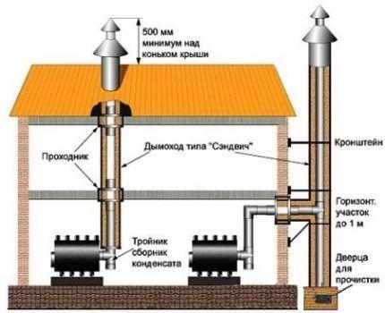 Схема керамического дымохода