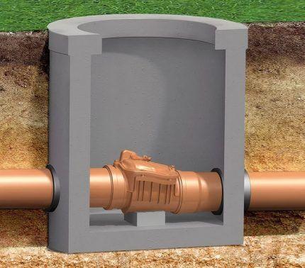 Горизонтальное расположение обратного клапана канализации