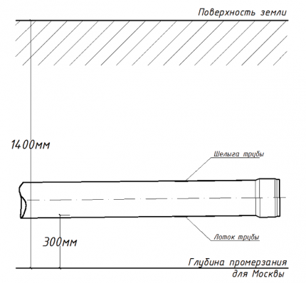 глубина укладки трубы